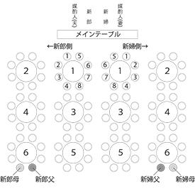 席次表のイメージ